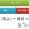 【アフィリエイト】収入(売上)と所得と経費の違い
