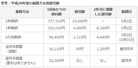 %e5%9b%bd%e6%b0%91%e5%b9%b4%e9%87%91%e4%bf%9d%e9%99%ba%e6%96%99_%e8%a1%a8%ef%bc%bf28%e5%b9%b4%e5%ba%a61