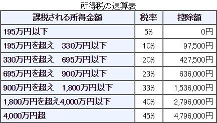 %e6%89%80%e5%be%97%e7%a8%8e%ef%bc%bf%e7%a8%8e%e7%8e%87%ef%bc%bf%e8%a1%a8