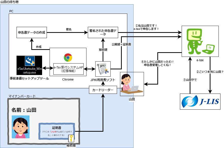 JPKI利用者ソフトとe-Tax受付システムAP(拡張機能)と事前準備セットアップツールの関係