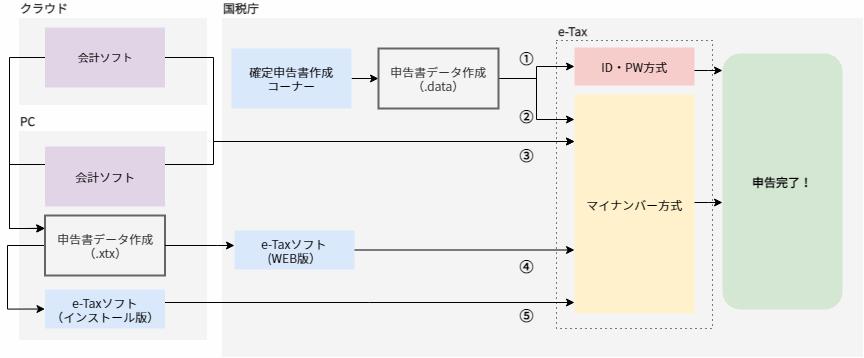 確定申告書作成コーナーとe-taxソフトとWEB版の違い(図解)